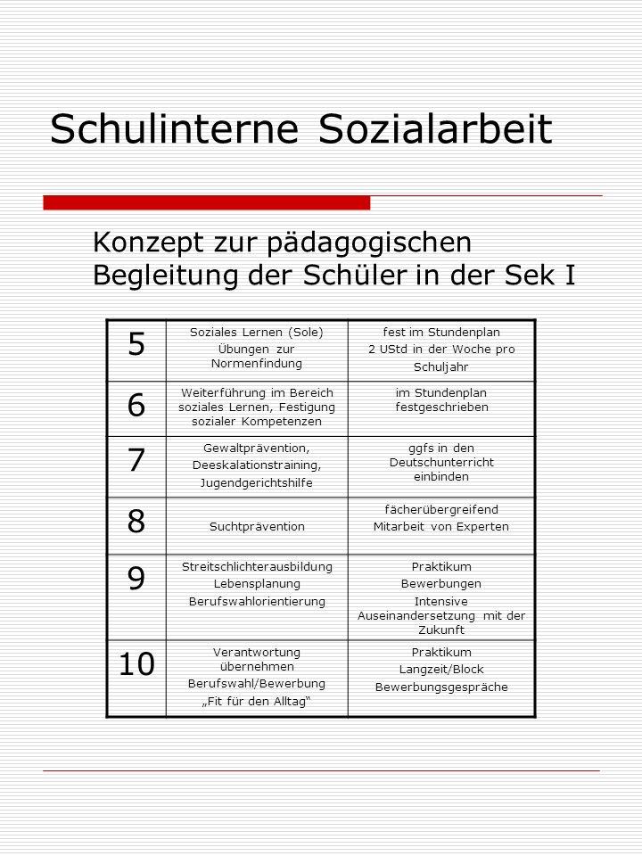 Schulinterne Sozialarbeit Konzept zur pädagogischen Begleitung der Schüler in der Sek I 5 Soziales Lernen (Sole) Übungen zur Normenfindung fest im Stundenplan 2 UStd in der Woche pro Schuljahr 6 Weiterführung im Bereich soziales Lernen, Festigung sozialer Kompetenzen im Stundenplan festgeschrieben 7 Gewaltprävention, Deeskalationstraining, Jugendgerichtshilfe ggfs in den Deutschunterricht einbinden 8 Suchtprävention fächerübergreifend Mitarbeit von Experten 9 Streitschlichterausbildung Lebensplanung Berufswahlorientierung Praktikum Bewerbungen Intensive Auseinandersetzung mit der Zukunft 10 Verantwortung übernehmen Berufswahl/Bewerbung Fit für den Alltag Praktikum Langzeit/Block Bewerbungsgespräche