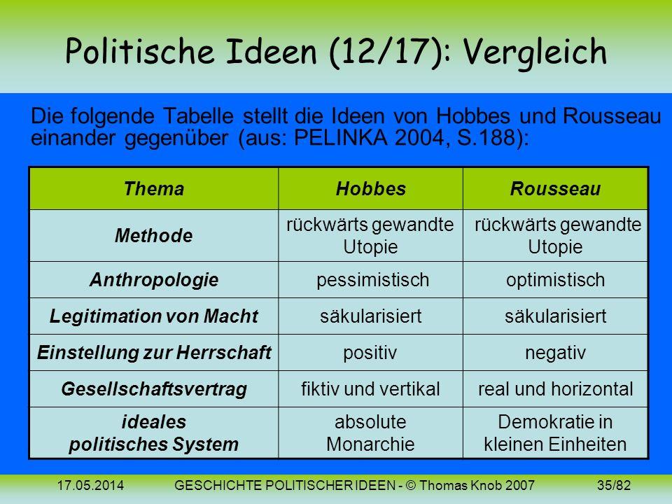 17.05.2014GESCHICHTE POLITISCHER IDEEN - © Thomas Knob 200734/82 Politische Ideen (17): 18. Jh. (Rousseau) Rousseau fragt, wie ein Wesen beim Übertrit