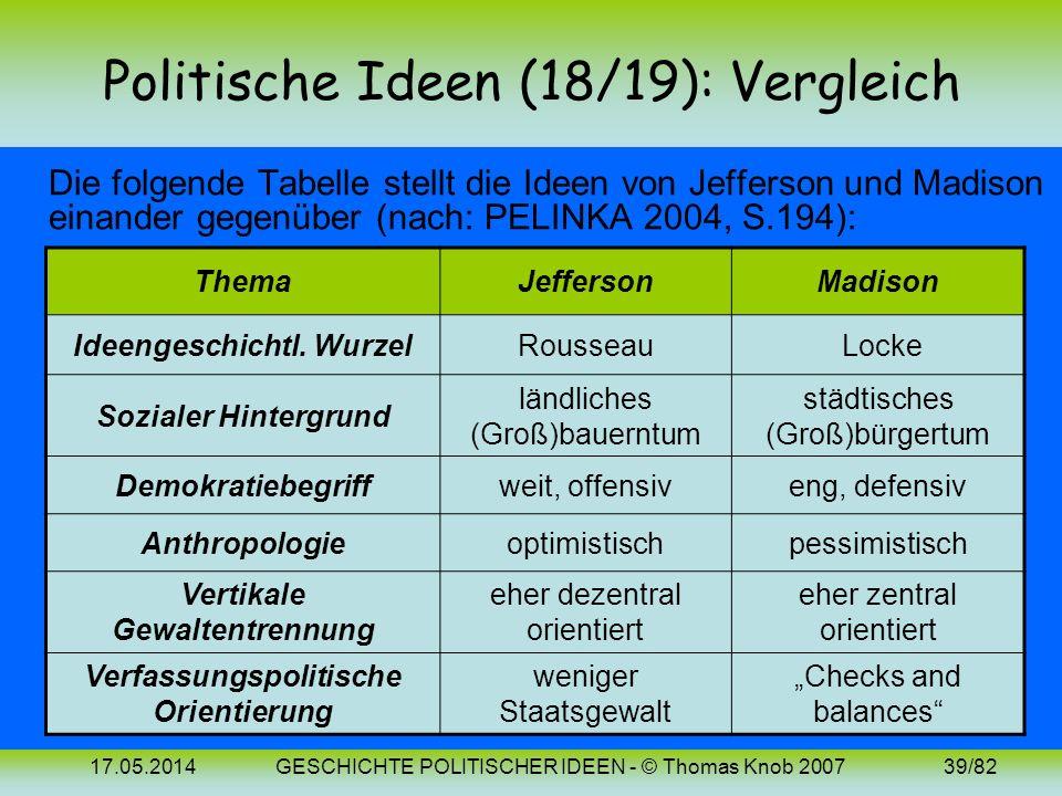 17.05.2014GESCHICHTE POLITISCHER IDEEN - © Thomas Knob 200738/82 Politische Ideen (19): 18. Jh. (Amerika 2) In der Verfassungsdiskussion stellten sich