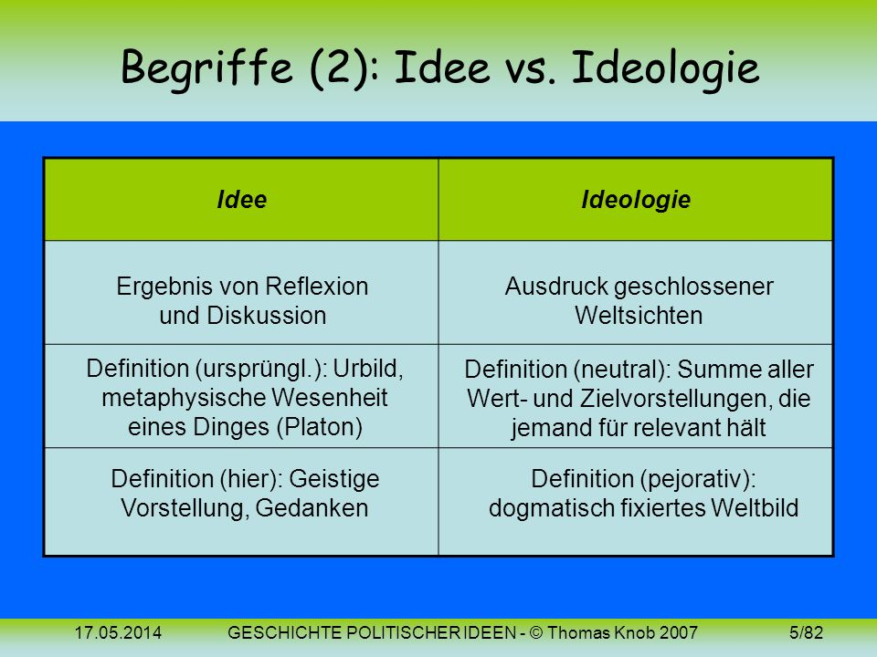 17.05.2014GESCHICHTE POLITISCHER IDEEN - © Thomas Knob 20074/82 Begriffe (1): Politische Theorie Politische Theorie (tw. mit Ideengeschichte gleichges