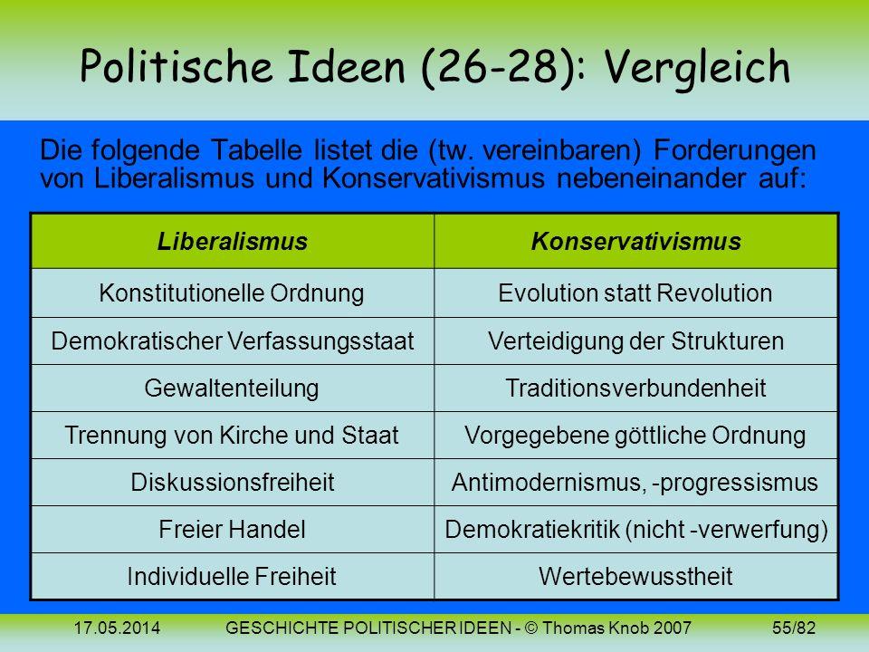 17.05.2014GESCHICHTE POLITISCHER IDEEN - © Thomas Knob 200754/82 Politische Ideen (28): Bilder Edmund Burke (1729-1797) Alexis de Tocqueville (1805-18