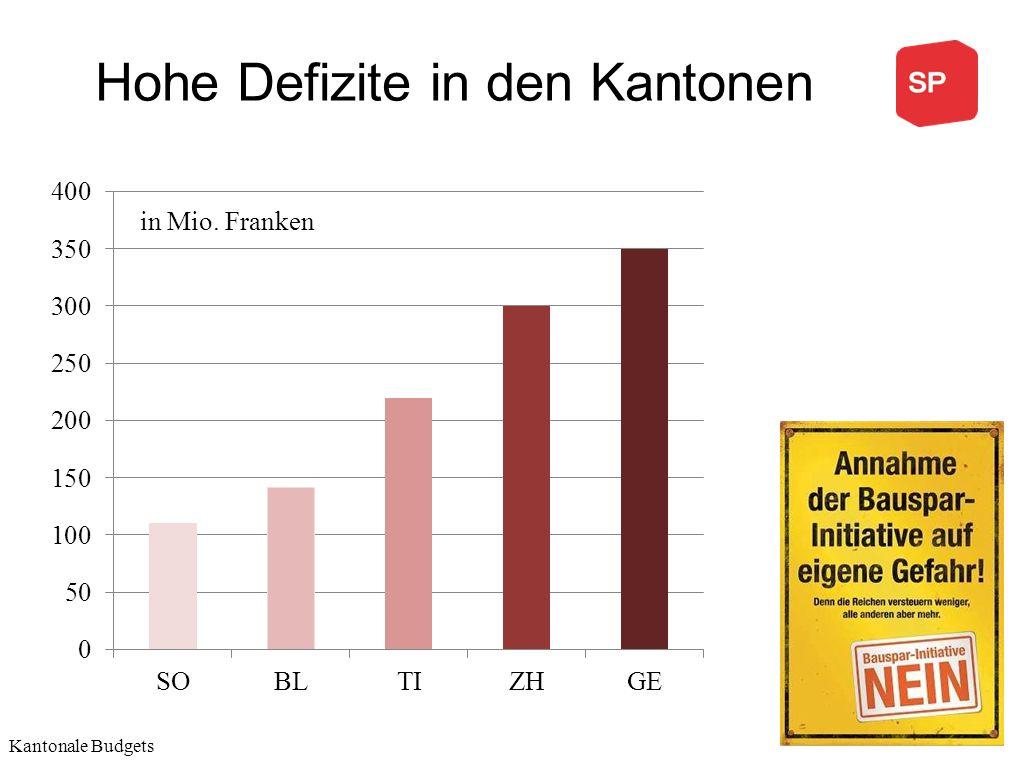 Hohe Defizite in den Kantonen Kantonale Budgets in Mio. Franken