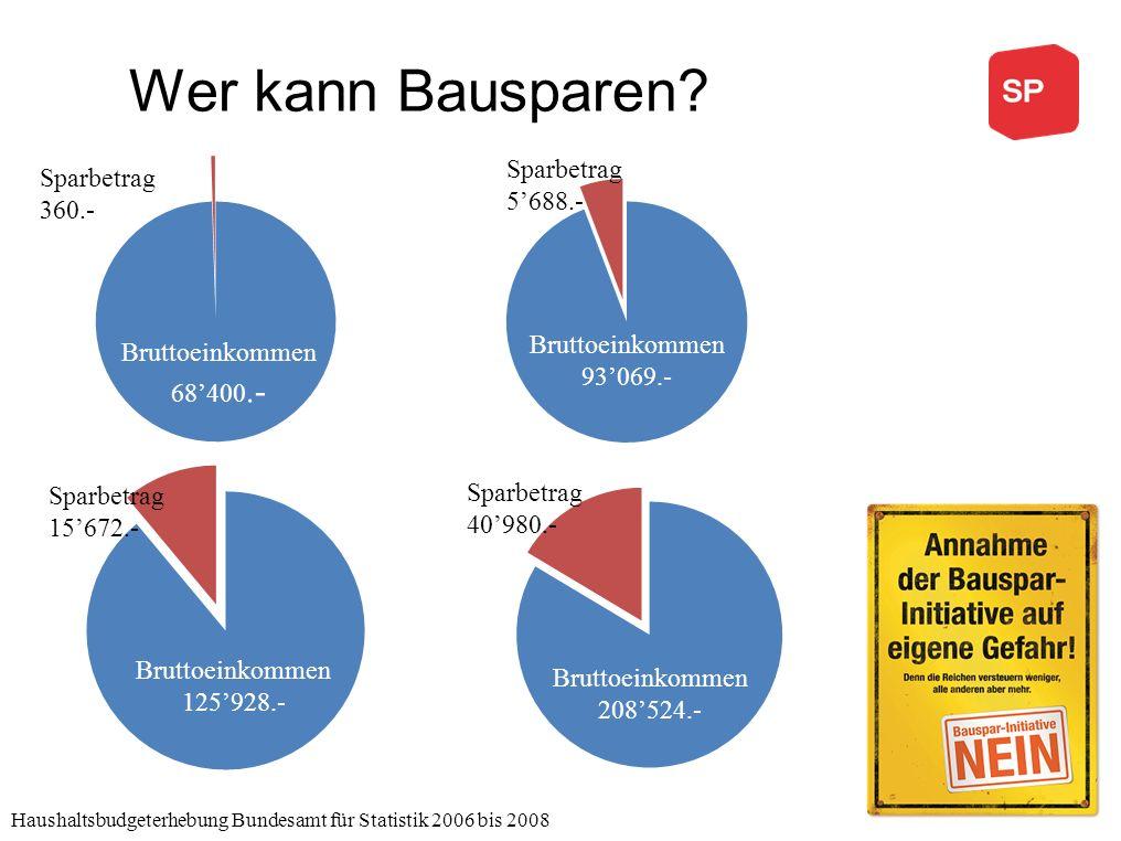 Wer kann Bausparen Haushaltsbudgeterhebung Bundesamt für Statistik 2006 bis 2008