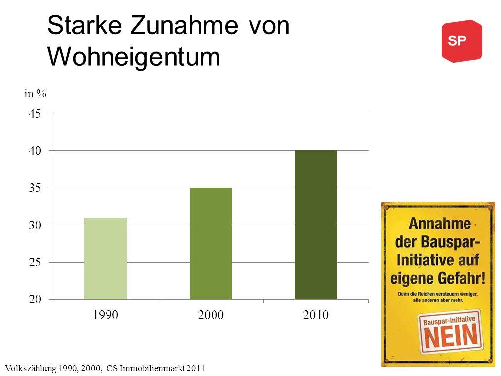 Starke Zunahme von Wohneigentum Volkszählung 1990, 2000, CS Immobilienmarkt 2011 in %
