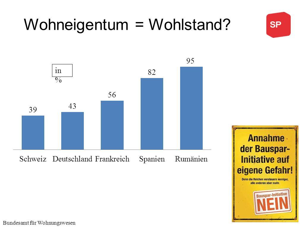 Wohneigentum = Wohlstand in % Bundesamt für Wohnungswesen