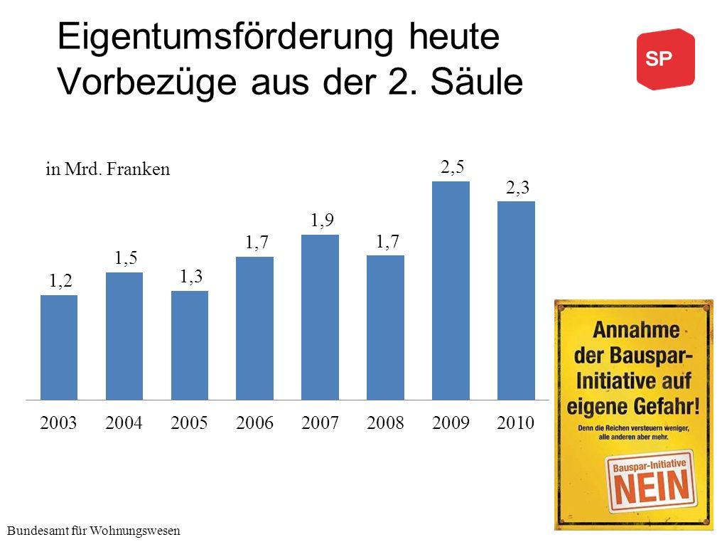 Eigentumsförderung heute Vorbezüge aus der 2. Säule Bundesamt für Wohnungswesen in Mrd. Franken