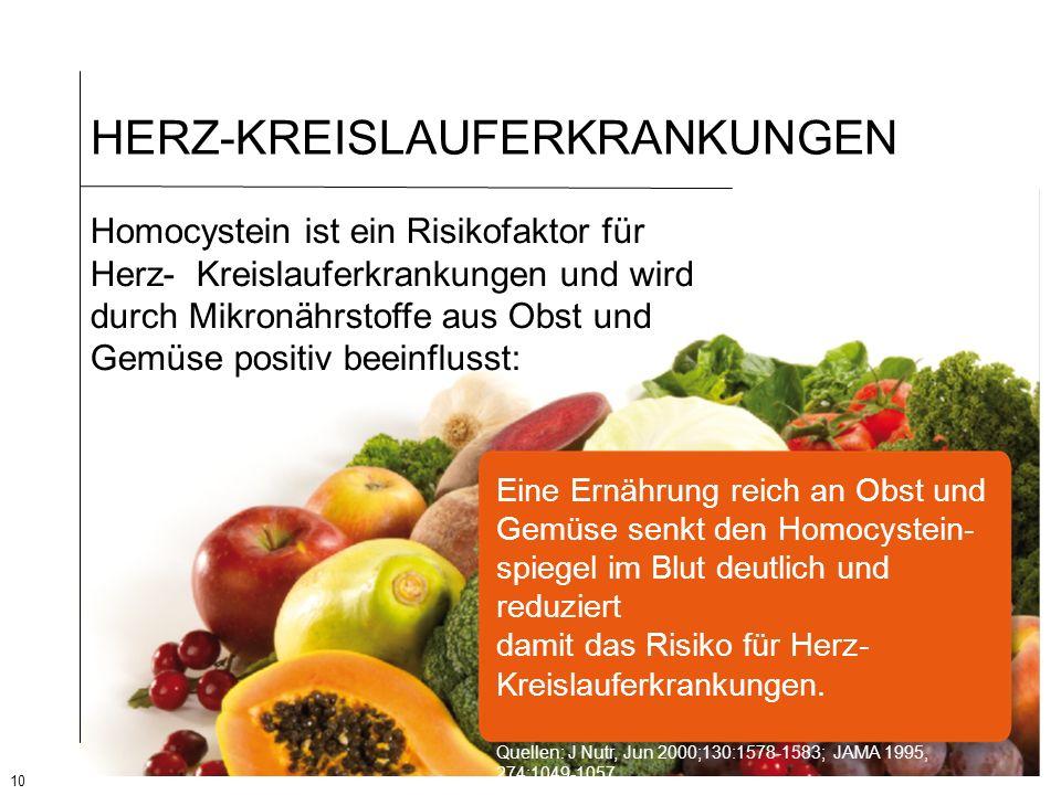 10 HERZ-KREISLAUFERKRANKUNGEN Homocystein ist ein Risikofaktor für Herz- Kreislauferkrankungen und wird durch Mikronährstoffe aus Obst und Gemüse posi