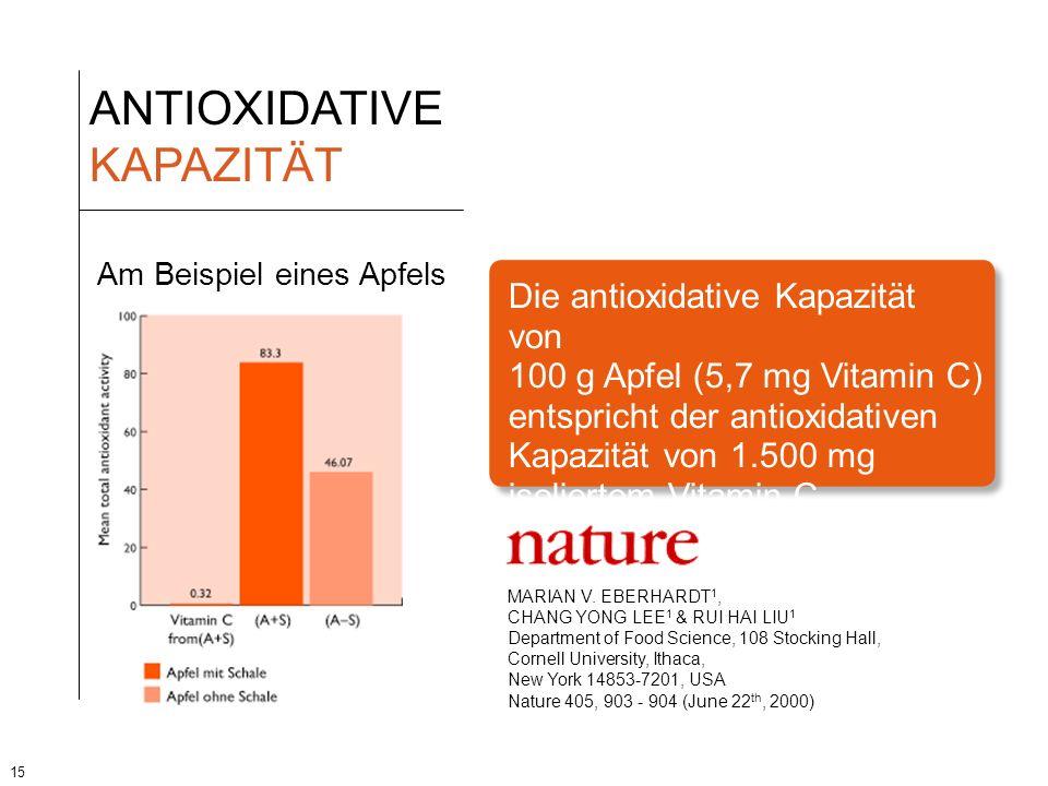 15 ANTIOXIDATIVE KAPAZITÄT Die antioxidative Kapazität von 100 g Apfel (5,7 mg Vitamin C) entspricht der antioxidativen Kapazität von 1.500 mg isolier
