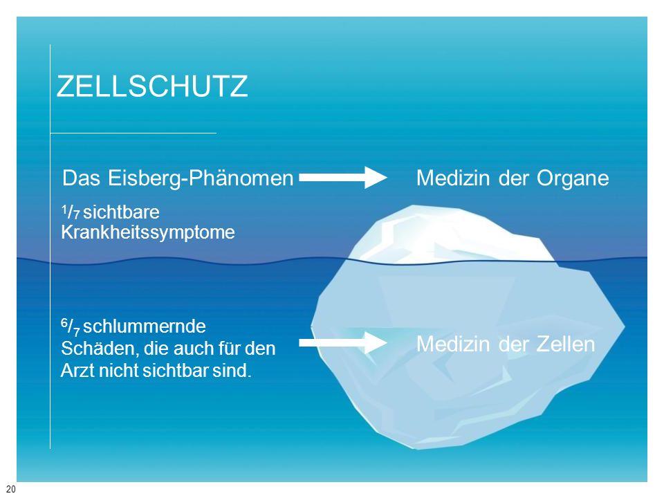 20 ZELLSCHUTZ Das Eisberg-Phänomen 1 / 7 sichtbare Krankheitssymptome 6 / 7 schlummernde Schäden, die auch für den Arzt nicht sichtbar sind. Medizin d