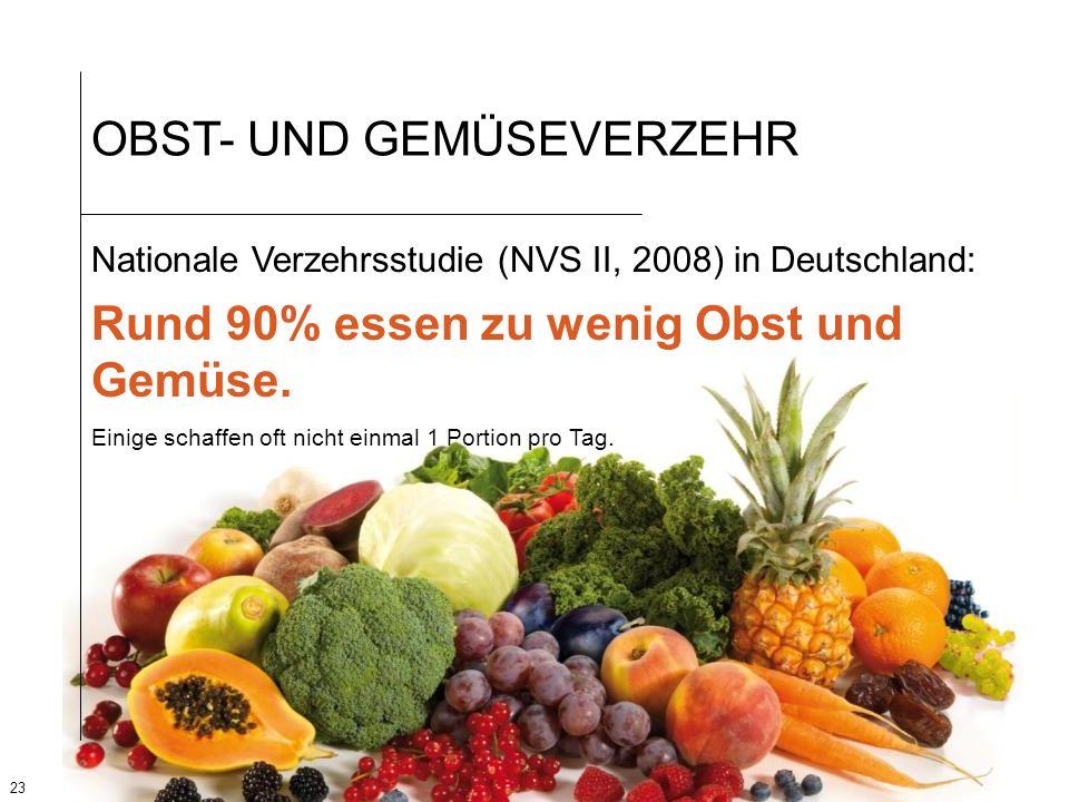 23 OBST- UND GEMÜSEVERZEHR Nationale Verzehrsstudie (NVS II, 2008) in Deutschland: Rund 90% essen zu wenig Obst und Gemüse. Einige schaffen oft nicht