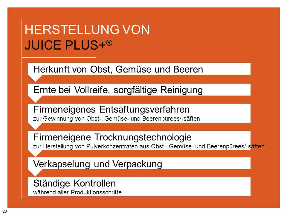 28 HERSTELLUNG VON JUICE PLUS+ ® Verkapselung und Verpackung Ständige Kontrollen während aller Produktionsschritte Firmeneigenes Entsaftungsverfahren