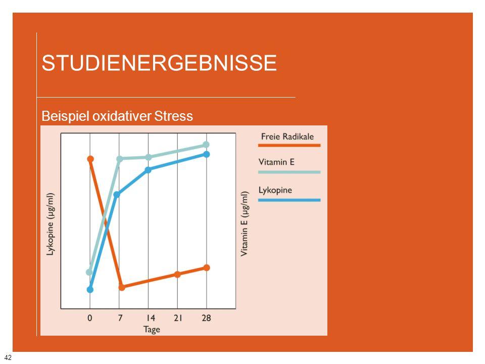 42 STUDIENERGEBNISSE Beispiel oxidativer Stress