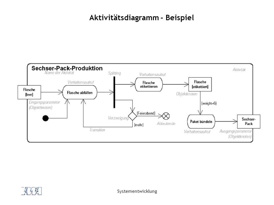 Systementwicklung Aktivitätsdiagramm - Beispiel