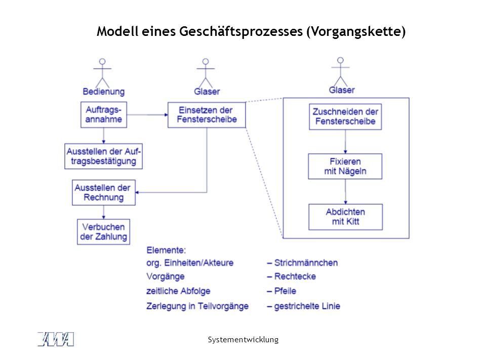 Systementwicklung Modell eines Geschäftsprozesses (Vorgangskette)