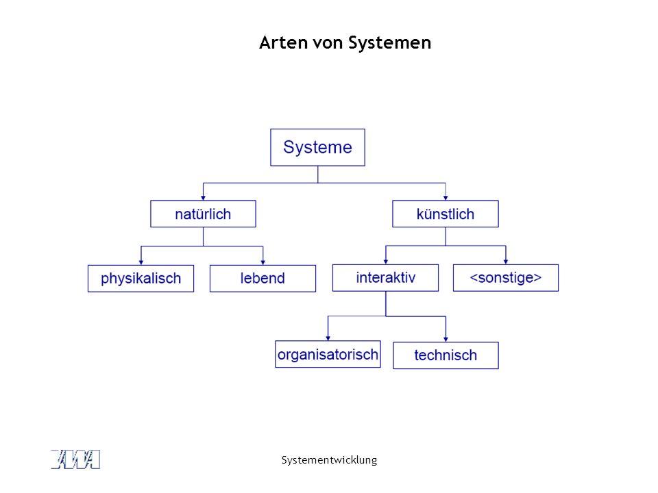 Systementwicklung Arten von Systemen: interaktive Systeme