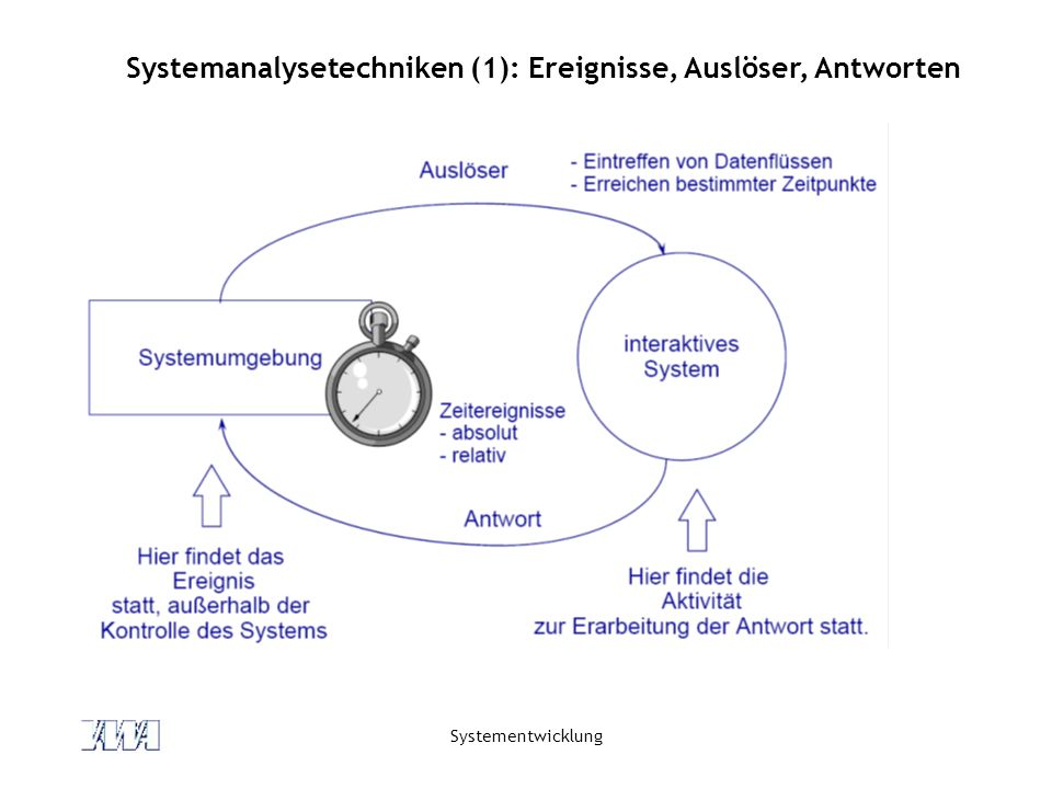 Systementwicklung Systemanalysetechniken (2): Ereignistabelle Beispiel: Tante-Emma-Laden (Gemeint sind Unternehmensprozesse.