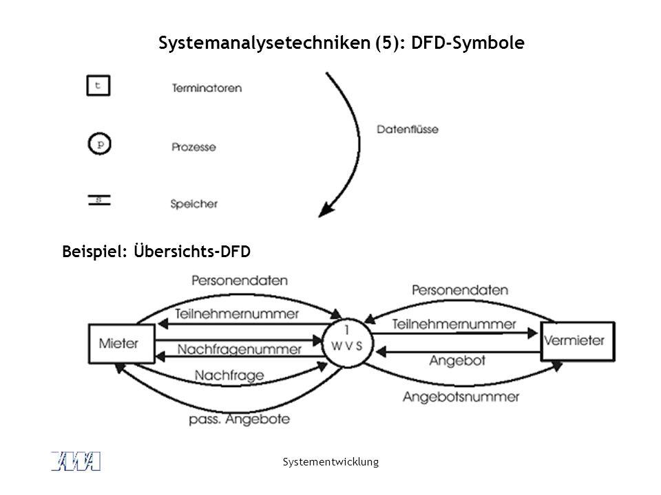 Systementwicklung Systemanalysetechniken (5): DFD-Symbole Beispiel: Übersichts-DFD