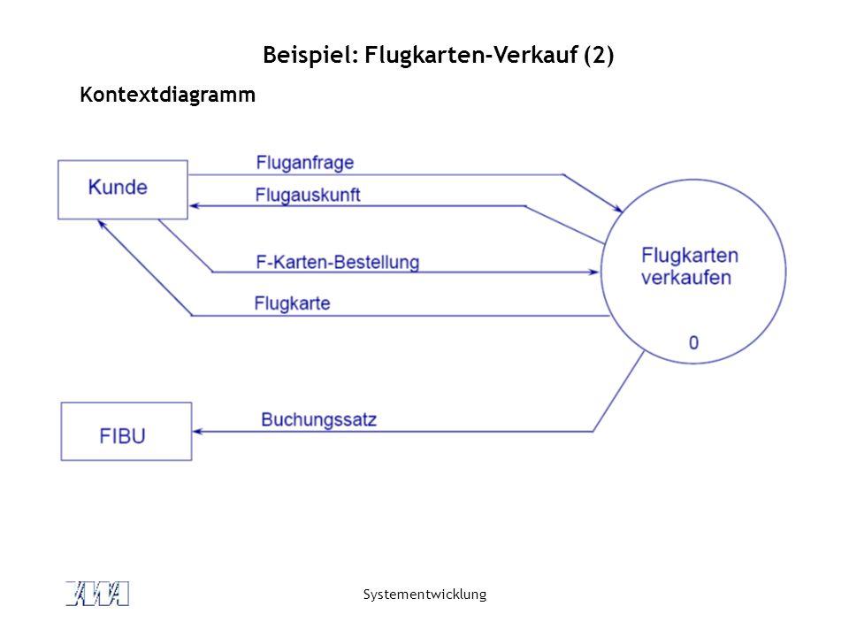 Systementwicklung Beispiel: Flugkarten-Verkauf (2) Kontextdiagramm