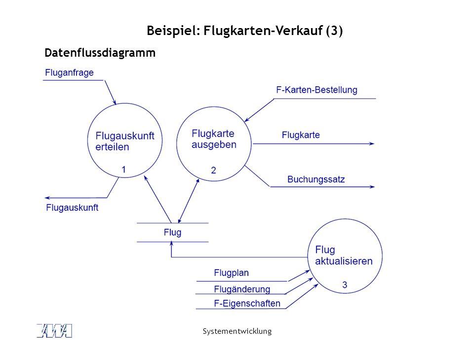 Systementwicklung Beispiel: Flugkarten-Verkauf (3) Datenflussdiagramm