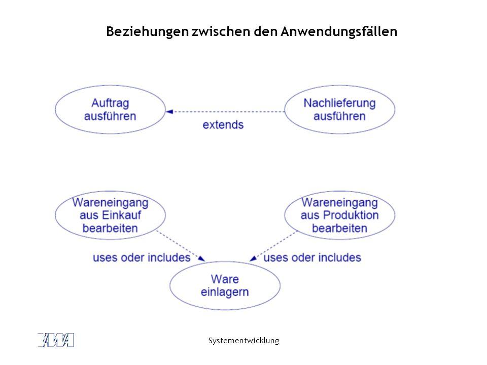 Systementwicklung Identifizierung von Anwendungsfällen (1) Von den Akteuren ausgehen.