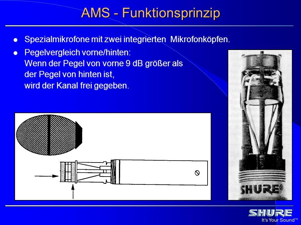AMS - Funktionsprinzip Spezialmikrofone mit zwei integrierten Mikrofonköpfen. Pegelvergleich vorne/hinten: Wenn der Pegel von vorne 9 dB größer als de