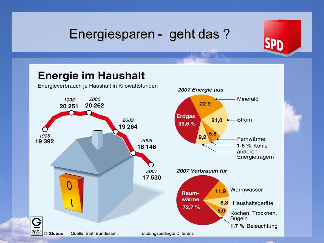 Energiesparen - geht das ?