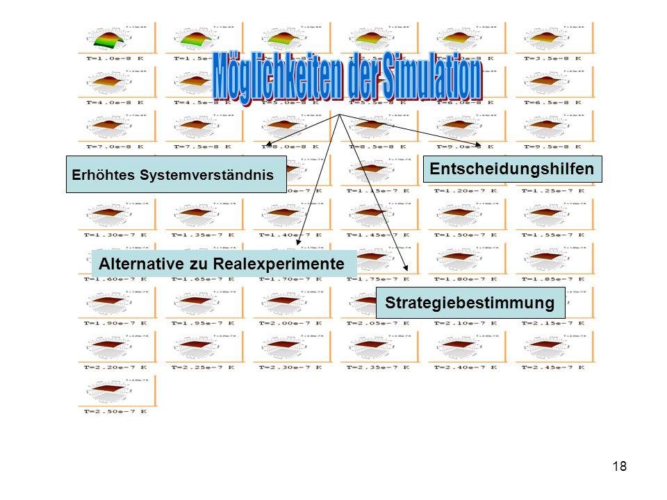 18 Erhöhtes Systemverständnis Alternative zu Realexperimente Strategiebestimmung Entscheidungshilfen