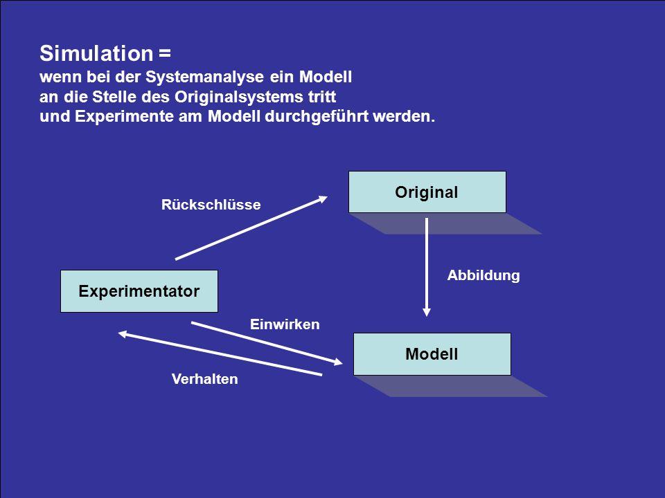 2 Simulation = wenn bei der Systemanalyse ein Modell an die Stelle des Originalsystems tritt und Experimente am Modell durchgeführt werden.