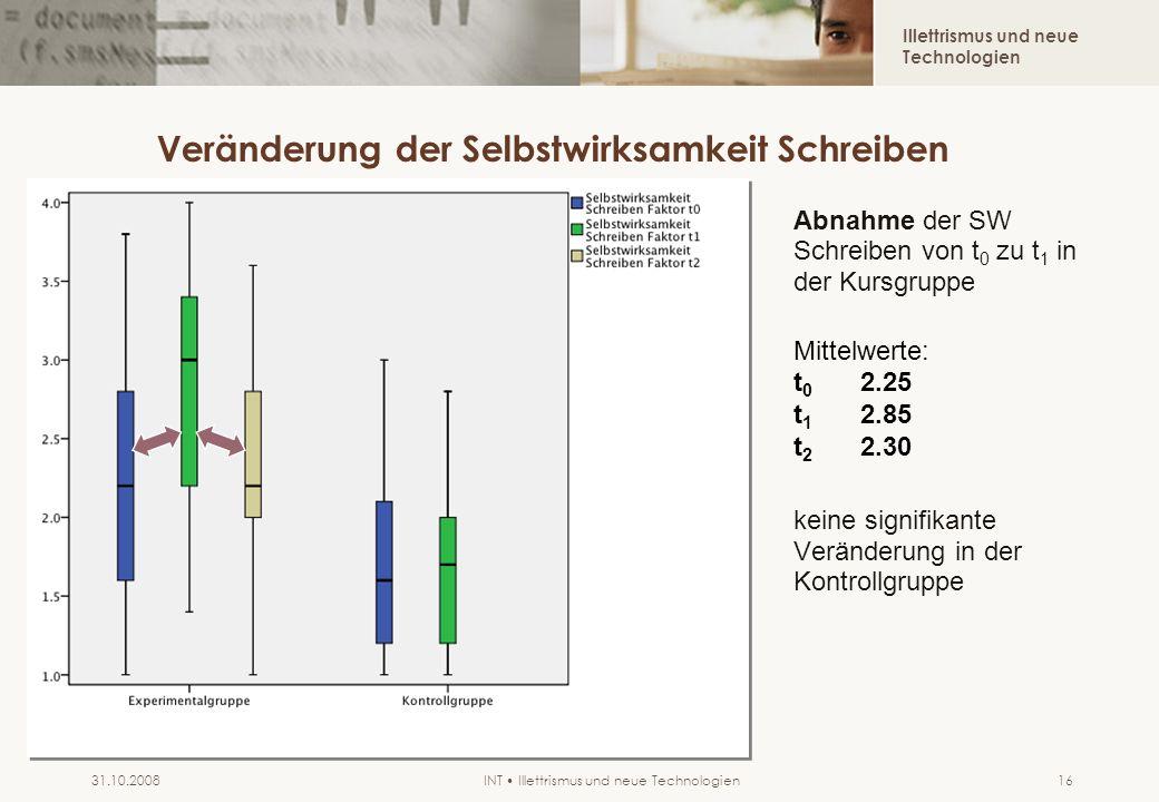 Illettrismus und neue Technologien INT Illettrismus und neue Technologien31.10.200816 Veränderung der Selbstwirksamkeit Schreiben Abnahme der SW Schre