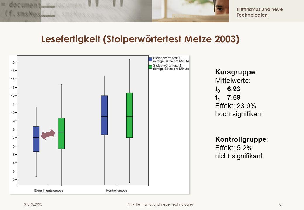 Illettrismus und neue Technologien INT Illettrismus und neue Technologien31.10.20088 Lesefertigkeit (Stolperwörtertest Metze 2003) Kursgruppe: Mittelwerte: t 0 6.93 t 1 7.69 Effekt: 23.9% hoch signifikant Kontrollgruppe: Effekt: 5.2% nicht signifikant