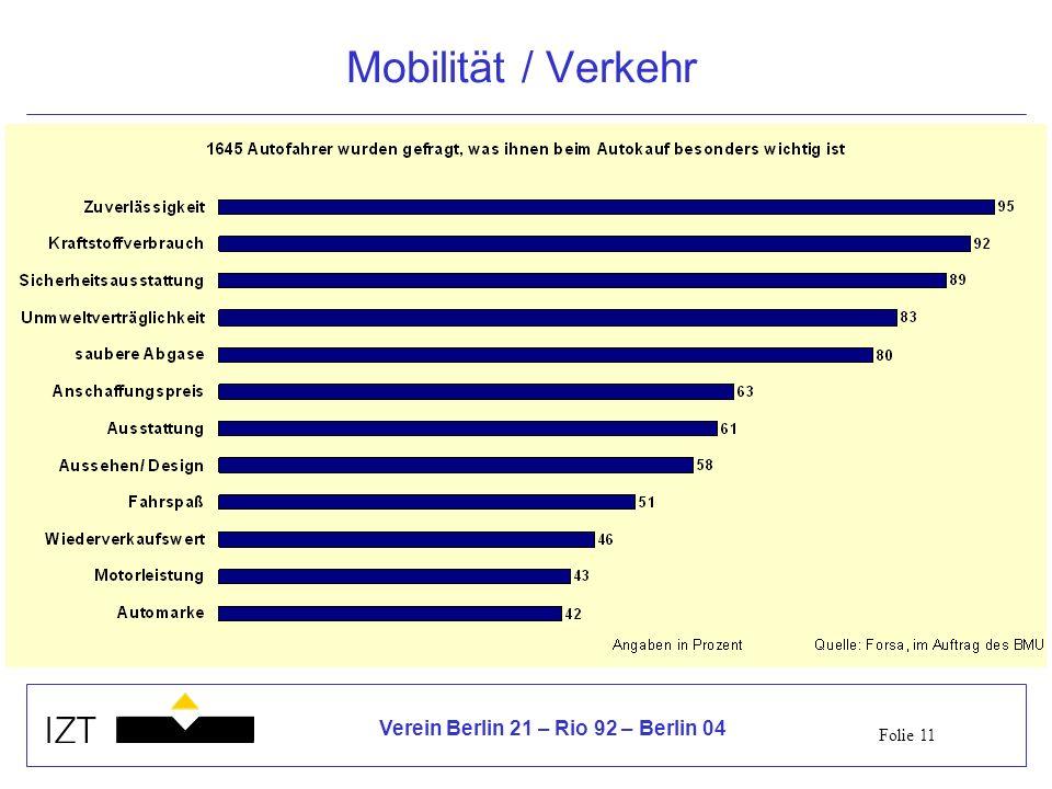 Folie 11 Verein Berlin 21 – Rio 92 – Berlin 04 Mobilität / Verkehr