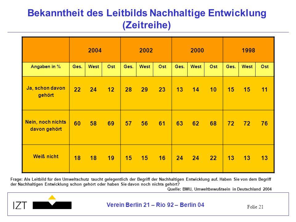 Folie 21 Verein Berlin 21 – Rio 92 – Berlin 04 Bekanntheit des Leitbilds Nachhaltige Entwicklung (Zeitreihe) 2004200220001998 Angaben in %Ges.WestOstGes.WestOstGes.WestOstGes.WestOst Ja, schon davon gehört 22241228292313141015 11 Nein, noch nichts davon gehört 60586957566163626872 76 Weiß nicht 18 1915 1624 2213 Frage: Als Leitbild für den Umweltschutz taucht gelegentlich der Begriff der Nachhaltigen Entwicklung auf.