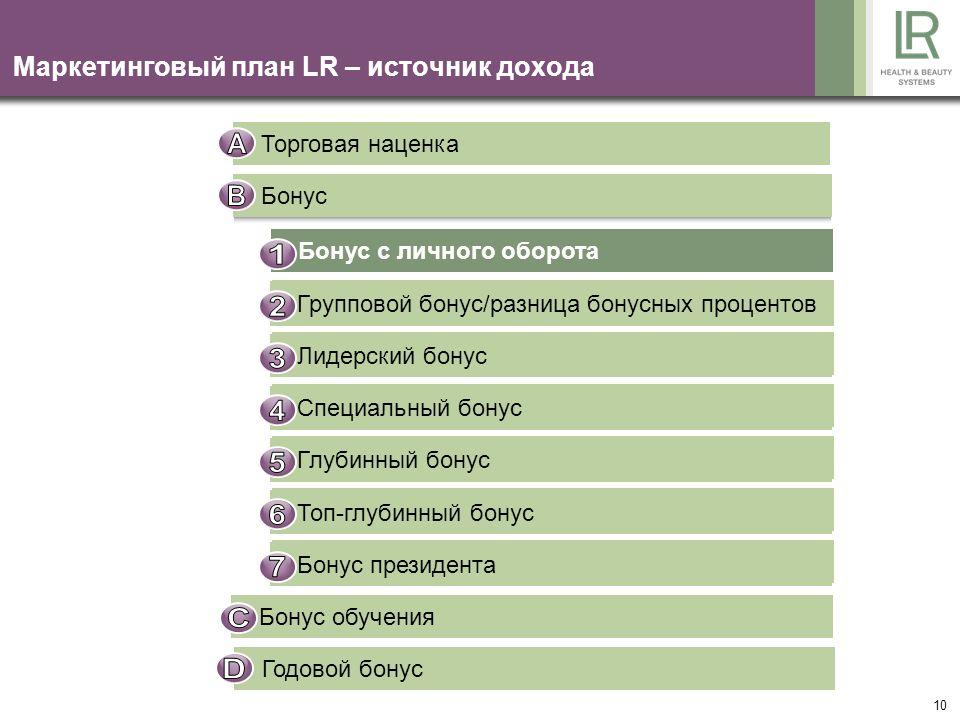 10 Маркетинговый план LR – источник дохода Торговая наценка Бонус Gruppenbonus / Differenzbonus Führungskräftebonus Sonderbonus Tiefenbonus Top-Tiefen