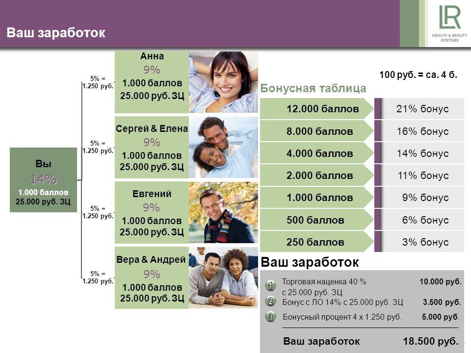 17 Ваш заработок 100 руб. = ca. 4 б.