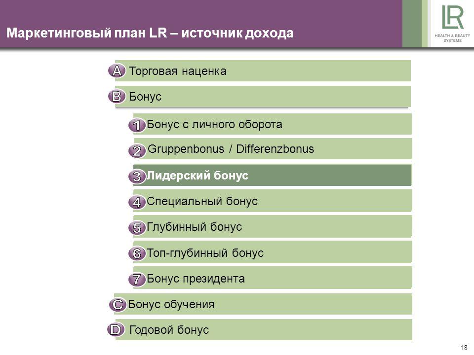 18 Маркетинговый план LR – источник дохода Торговая наценка Бонус Gruppenbonus / Differenzbonus Führungskräftebonus Sonderbonus Tiefenbonus Top-Tiefen
