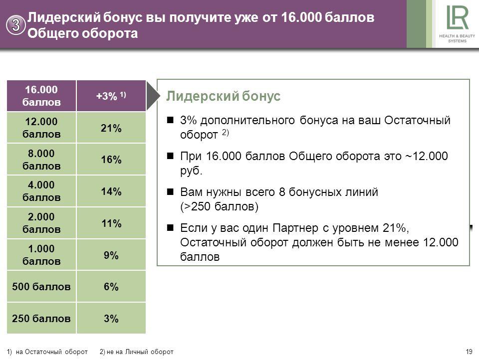 19 Лидерский бонус 3% дополнительного бонуса на ваш Остаточный оборот 2) При 16.000 баллов Общего оборота это ~12.000 руб.