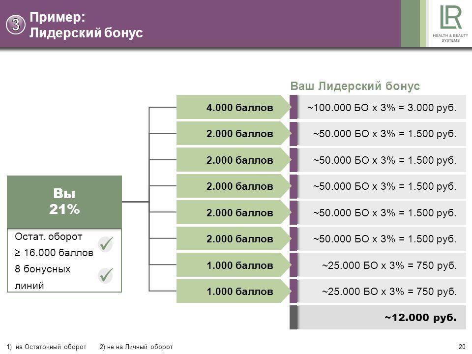 20 Пример: Лидерский бонус 1) на Остаточный оборот 2) не на Личный оборот Ваш Лидерский бонус 4.000 баллов 2.000 баллов 1.000 баллов ~100.000 БО x 3% = 3.000 руб.