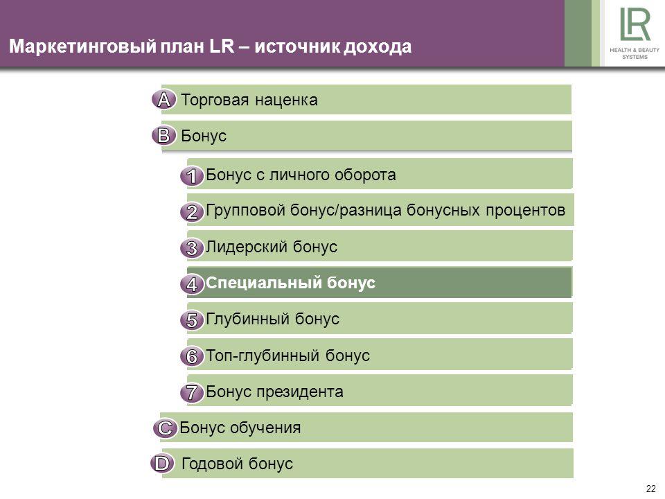 22 Маркетинговый план LR – источник дохода Торговая наценка Бонус Bonus auf Eigenumsatz Gruppenbonus / Differenzbonus Führungskräftebonus Sonderbonus