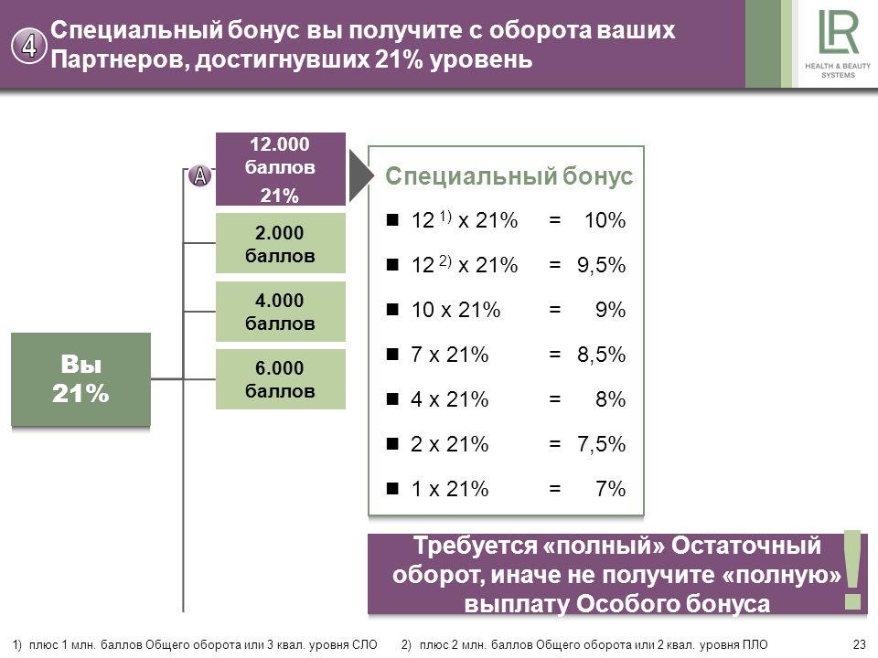 23 Специальный бонус вы получите с оборота ваших Партнеров, достигнувших 21% уровень Специальный бонус 12 1) x 21%=10% 12 2) x 21%=9,5% 10 x 21%=9% 7 x 21%=8,5% 4 x 21%=8% 2 x 21%=7,5% 1 x 21%=7% Вы 21% 12.000 баллов 21% 2.000 баллов 4.000 баллов 6.000 баллов 1) плюс 1 млн.