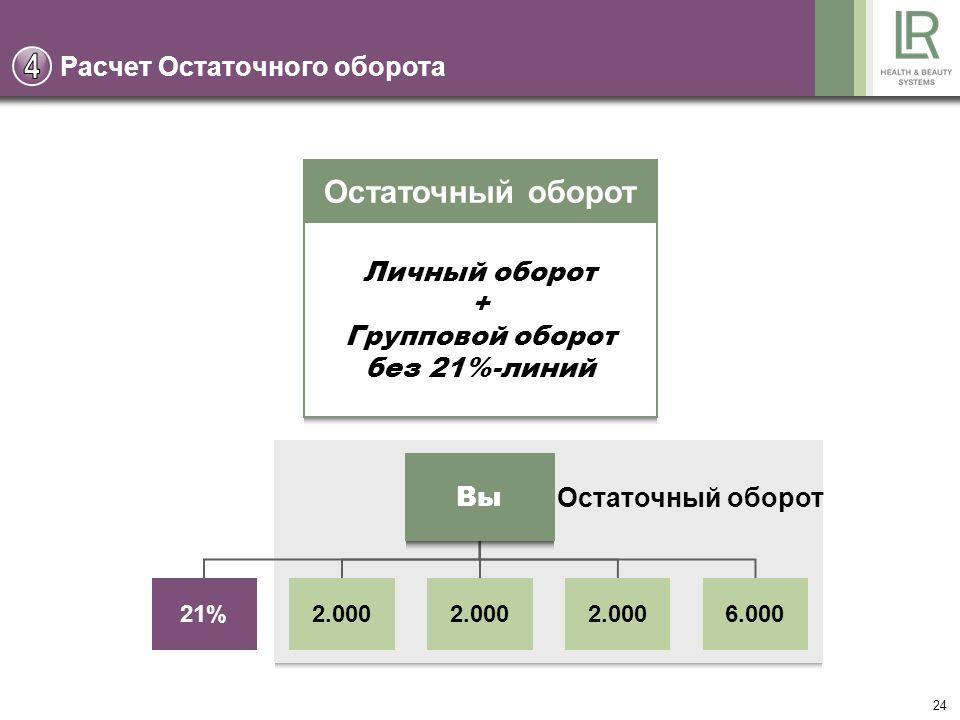 24 Расчет Остаточного оборота Остаточный оборот Личный оборот + Групповой оборот без 21%-линий Вы 21%2.000 6.000 Остаточный оборот