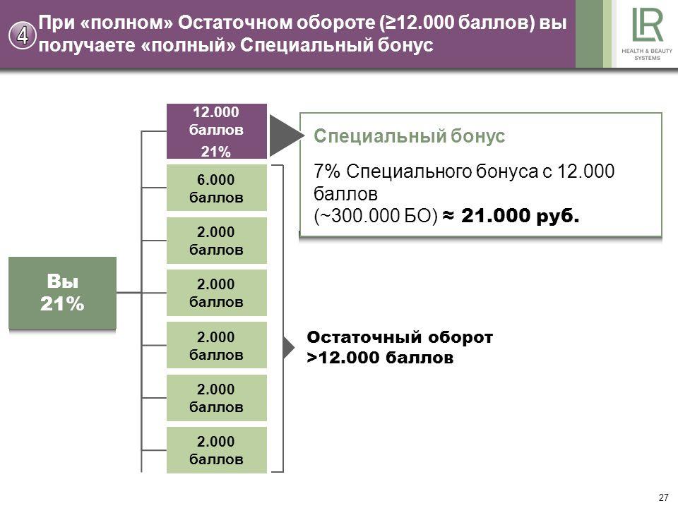 27 При «полном» Остаточном обороте (12.000 баллов) вы получаете «полный» Специальный бонус Специальный бонус 7% Специального бонуса с 12.000 баллов (~300.000 БО) 21.000 руб.