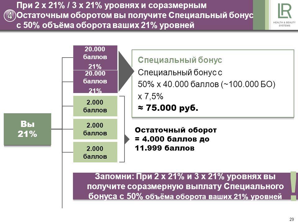 29 При 2 x 21% / 3 x 21% уровнях и соразмерным Остаточным оборотом вы получите Специальный бонус с 50% объёма оборота ваших 21% уровней Остаточный оборот = 4.000 баллов до 11.999 баллов Специальный бонус Специальный бонус с 50% x 40.000 баллов (~100.000 БО) x 7,5% 75.000 руб.