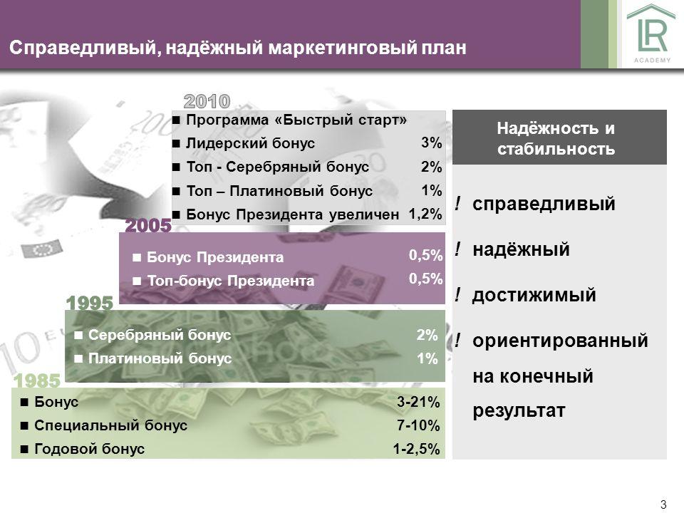 44 Титул# 21% Лидерский бонус Спе- циальный бонус Серебряный бонус ТОП Сер.