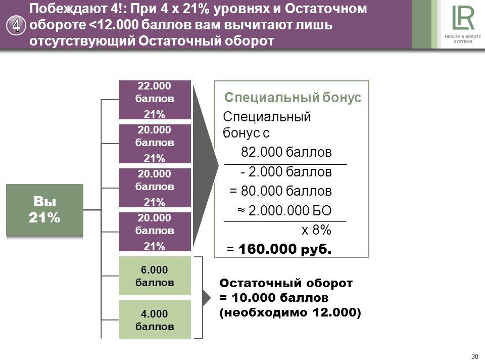 30 Остаточный оборот = 10.000 баллов (необходимо 12.000) Побеждают 4!: При 4 x 21% уровнях и Остаточном обороте <12.000 баллов вам вычитают лишь отсутствующий Остаточный оборот Специальный бонус Специальный бонус с 82.000 баллов - 2.000 баллов = 80.000 баллов 2.000.000 БО x 8% = 160.000 руб.