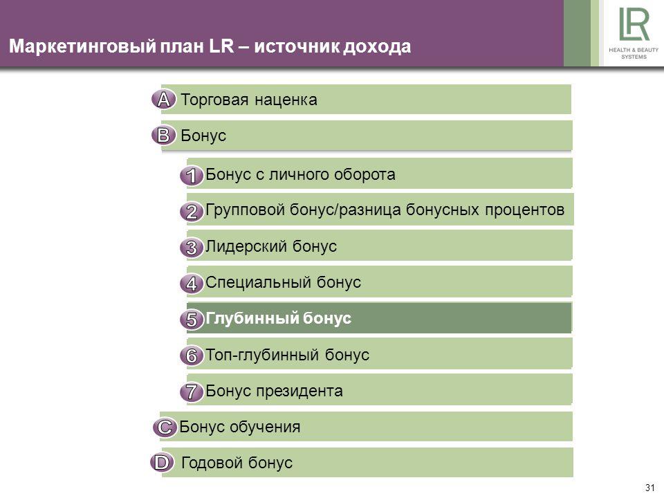 31 Маркетинговый план LR – источник дохода Торговая наценка Бонус Bonus auf Eigenumsatz Gruppenbonus / Differenzbonus Führungskräftebonus Sonderbonus