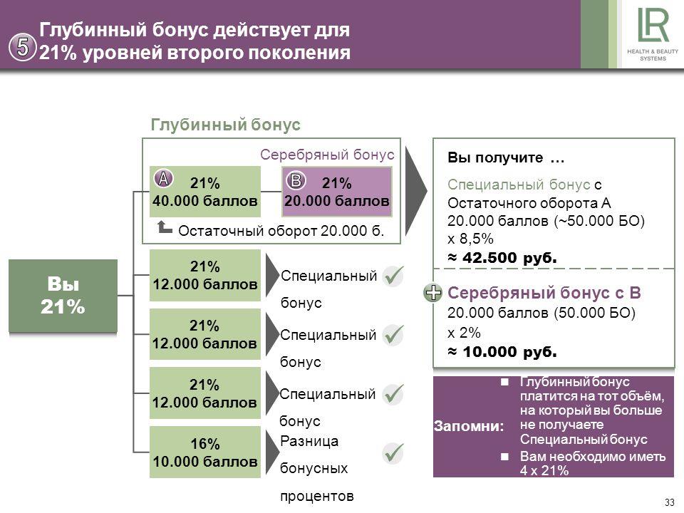 33 Глубинный бонус действует для 21% уровней второго поколения Глубинный бонус Специальный бонус 21% 40.000 баллов 21% 20.000 баллов 21% 12.000 баллов