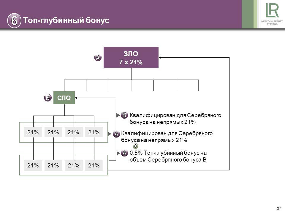 37 ЗЛО 7 x 21% СЛО 21% Квалифицирован для Серебряного бонуса на непрямых 21% 0.5% Топ-глубинный бонус на объем Серебряного бонуса B Топ-глубинный бонус