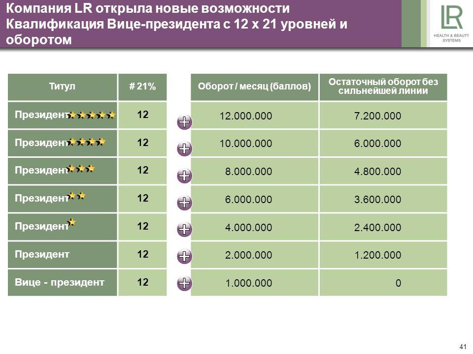 41 Компания LR открыла новые возможности Квалификация Вице-президента с 12 x 21 уровней и оборотом Титул# 21%Оборот / месяц (баллов) Остаточный оборот