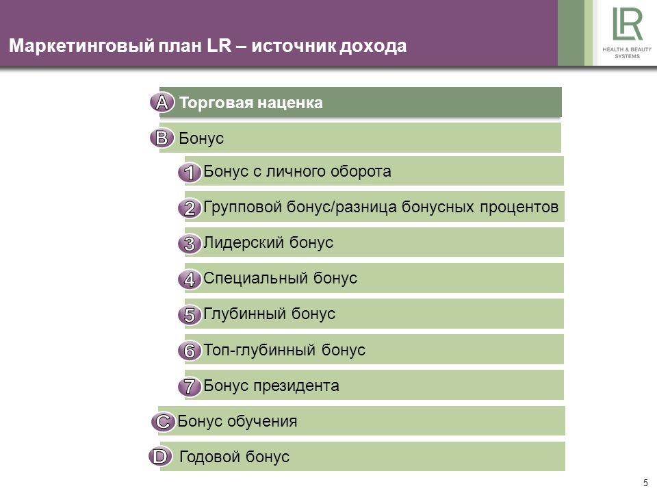 6 Бизнес LR – это так просто.ПокупкаПродажа Ваша закупочная цена: только 12.500 руб.