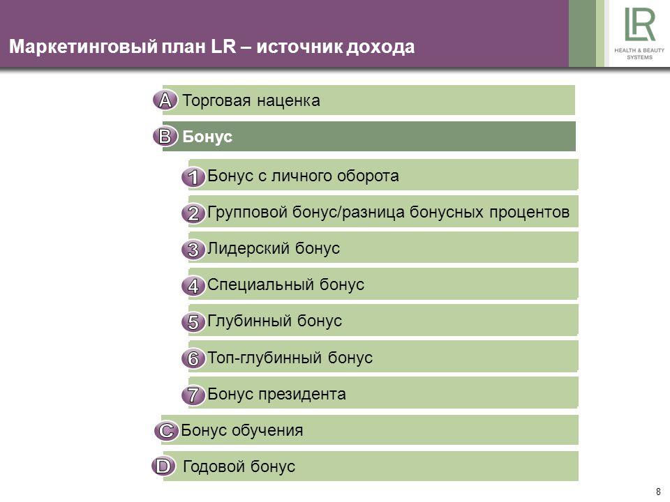 8 Маркетинговый план LR – источник дохода Торговая наценка Бонус Bonus auf Eigenumsatz Gruppenbonus / Differenzbonus Führungskräftebonus Sonderbonus T
